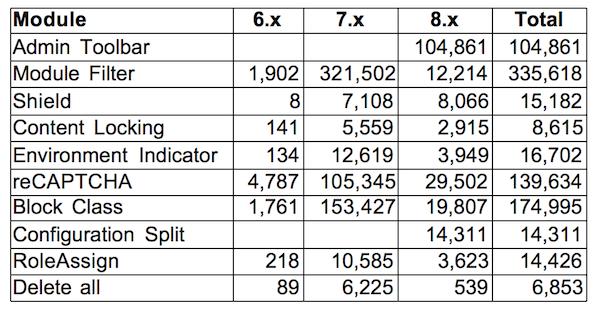 статистика модулей Drupal 8